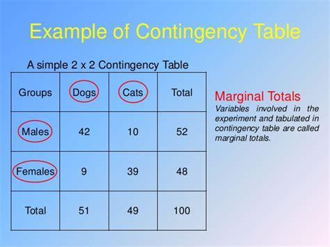 contingency table test m asad hayat uet taxila