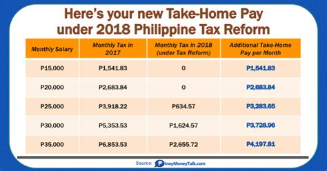 new york taxes guidebook to 2018 guidebook to new york taxes books here s your new take home pay 2018 philippine tax