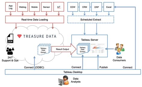 tableau server architecture diagram tableau treasure data reference architecture treasure data