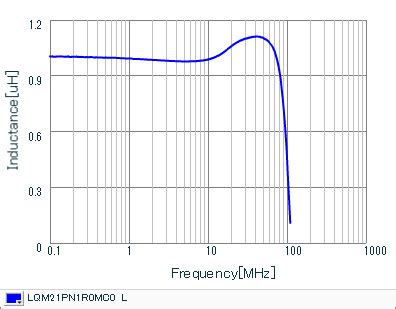 inductor peak current rating inductor ac current rating 28 images checking for inductor current rating 28 images