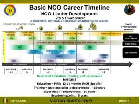 army 5 year plan template nco structured self development brief ppt