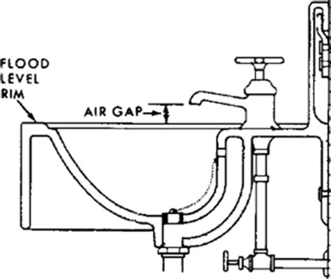 Gap Plumbing by Air Gap Article About Air Gap By The Free Dictionary