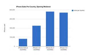 Sales Per Year Apple S Iphone 5 Sales Are Actually A Big Letdown 2