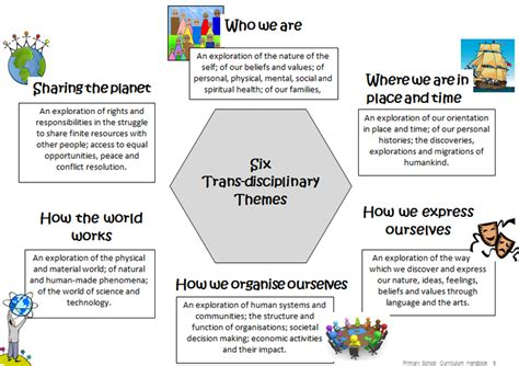 transdisciplinary themes meaning transdisciplinary themes mckinnon primary school
