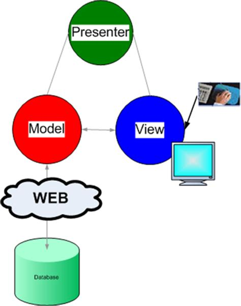 design pattern web service client design codes mvp model view presenter design pattern
