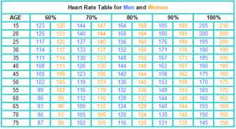 Heart rate table1