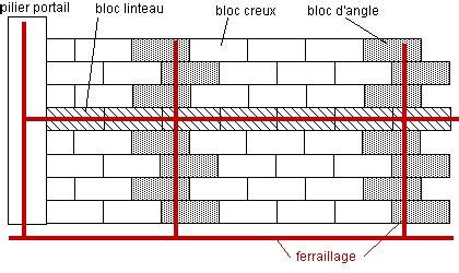 monter un muret en parpaing 5091 construire un mur de parpaing gros travaux id 233 esmaison