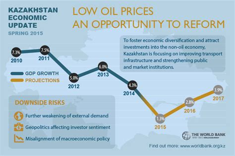 oil prices new low kazakhstan low oil prices an opportunity to reform