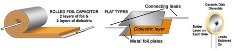 types of capacitors and their construction ivor catt and displacement current harry ricker iii