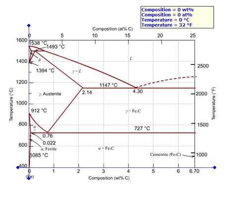phase diagram definition what is the proeutectoid phase for an iron carbon
