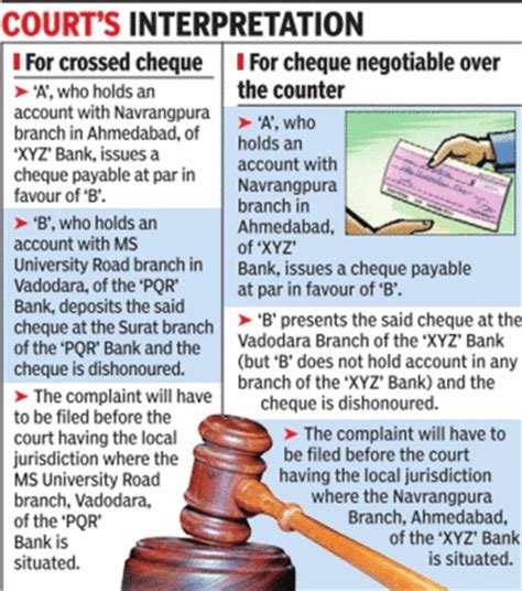 cheque bounce case section 138 high court explains new cheque bounce law ahmedabad news