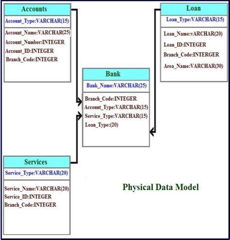 relational database diagram pin database best free