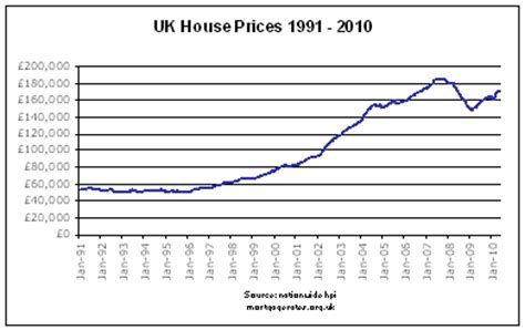 house price index uk housing market predictions and property market news