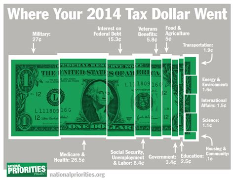 will you get a tax tax day 2015 where did your tax dollars go