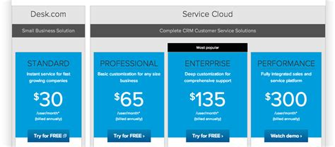 Salesforce Service Desk by Confused The Difference Between Desk And Salesforce