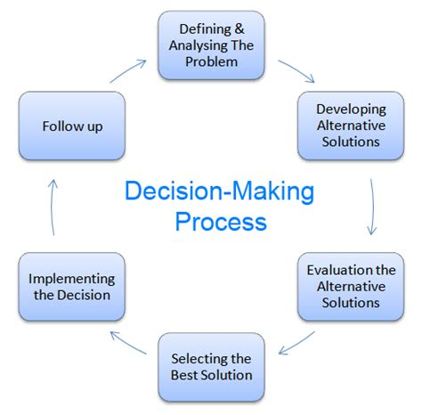 strategic decision process block diagram steps on decision six steps in the decision