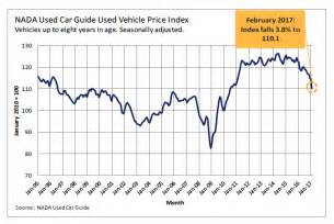 Used Car Values Wholesale Used Car Prices Plunge Most In Any Month Since 2008 Only