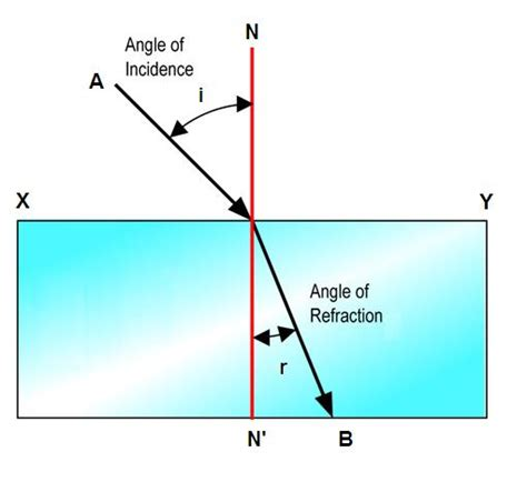 diagram of reflection of light reflection and refraction