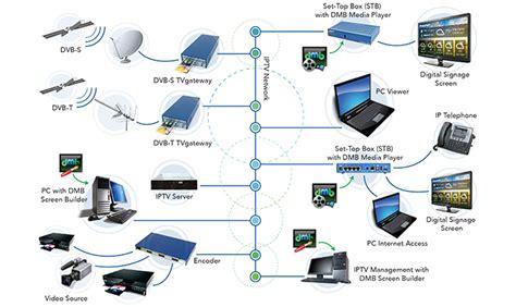 digital signage network diagram cilutions digital media bridge digital signage media