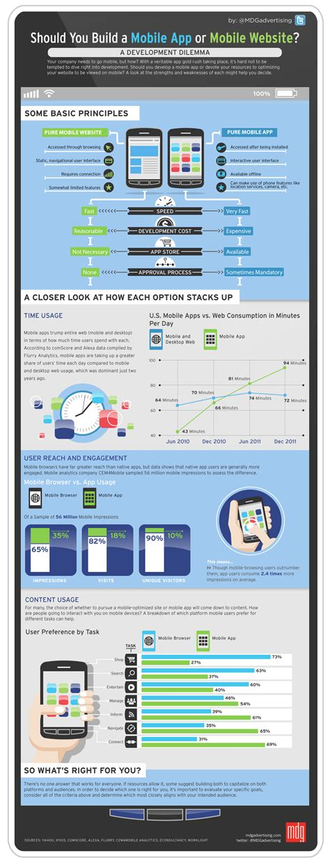 how to build a mobile app should you build a mobile app or mobile website