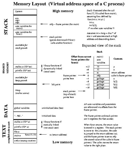 Memory Layout Design Interview Questions | assembly more info on memory layout of an executable