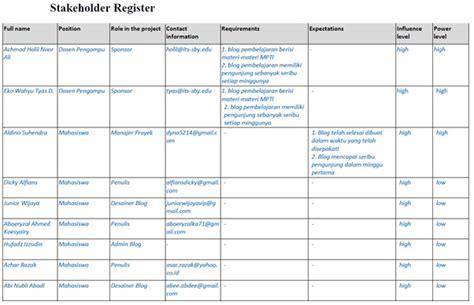 stakeholder register template stakeholder management plan gantt chart