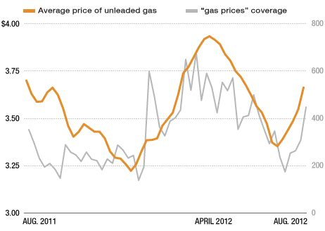 why do gas prices keep going up? @ financial ramblings