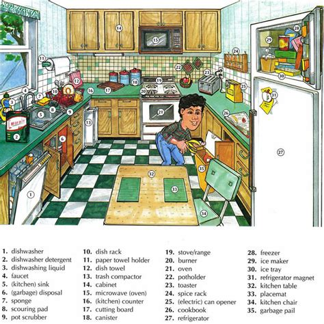 Things In The Kitchen Vocabulary by Kitchen Vocabulary Using Pictures Lesson
