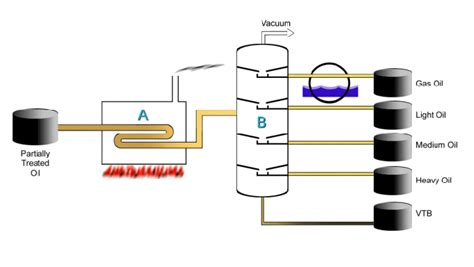 vacuum distillation unit chemistry connections chemical engineer