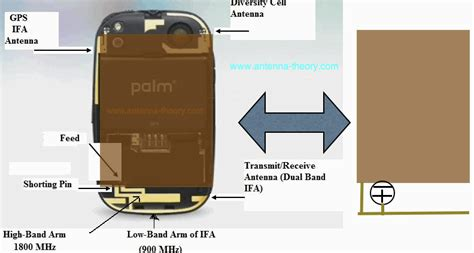 smartphone and cellular phone antenna design