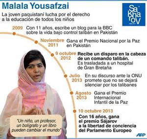 malala yousafzai premio nobel de la paz 2014 infograf 237 as