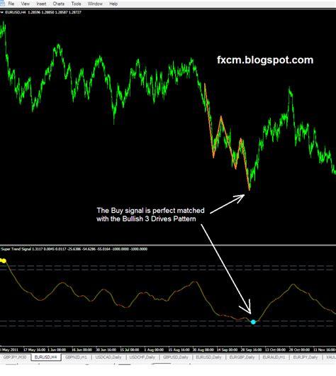 pattern day trader avoid how to avoid failed invalidated harmonic pattern