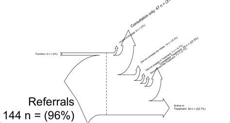 how to read sankey diagrams sankey diagrams in r tech forum network