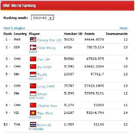 teknik bermain badminton rangking 10 terbaik pemain