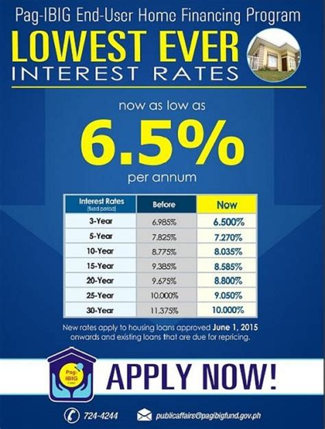 lowest housing loan interest rate lower pag ibig housing loan rates starting june 1 2015