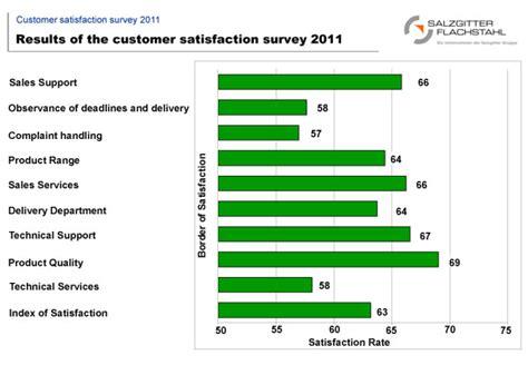 analyse customer satisfaction ccmr