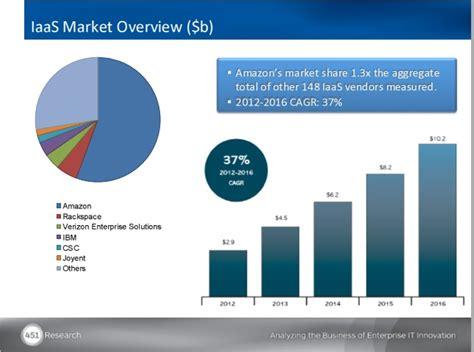 amazon market microsoft chases amazon with big cloud offerings