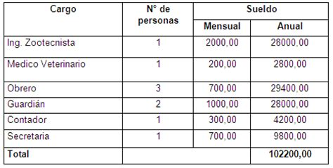tabla de costo de mano obra de instalacion eletrica estudio de factibilidad para la instalaci 243 n de una empresa