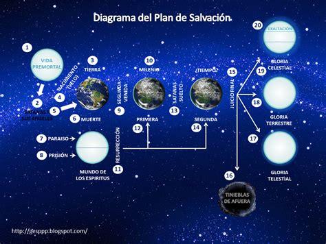 imagenes plan de salvacion sud diagrama del plan de salvaci 243 n actualizado grupo de