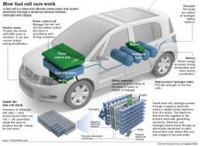 Why Battery Electric Vehicles Will Beat Fuel Cells How Fuel Cell Cars Work Visual Ly