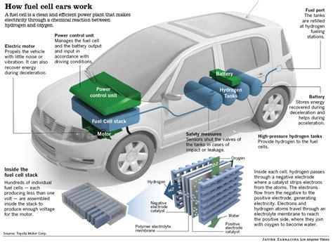 Auto Brennstoffzelle by Fuel Cell Electric Vehicles Strong Points Criticism