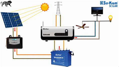 convert home to solar how solar conversion kit solarcon is different from