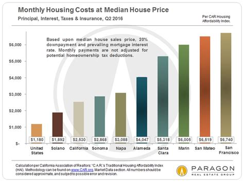 minimum income to buy a house income affluence poverty the cost of housing housing affordability in the san