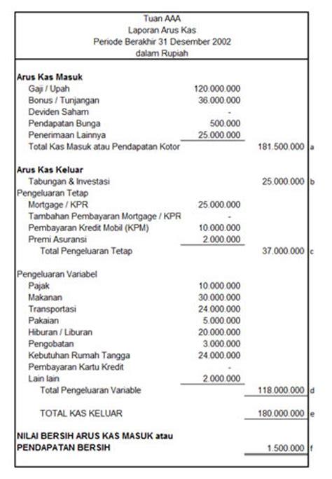 surplus defisit laporan pendapatan dan pengeluaran finansialku