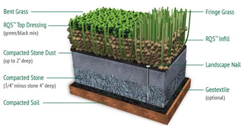 backyard putting green accessories turf options the putting green company of long island