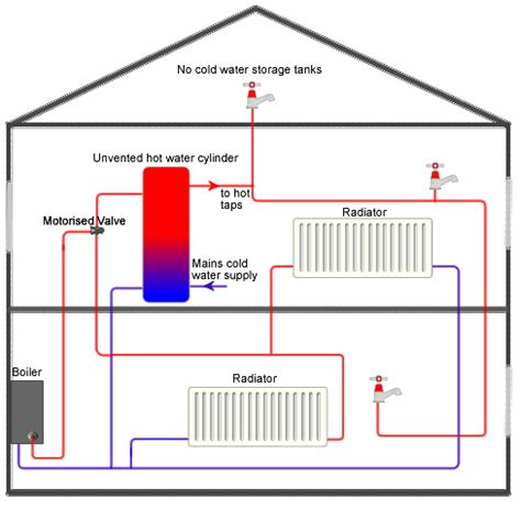 the weird weird world of boilers heating and water