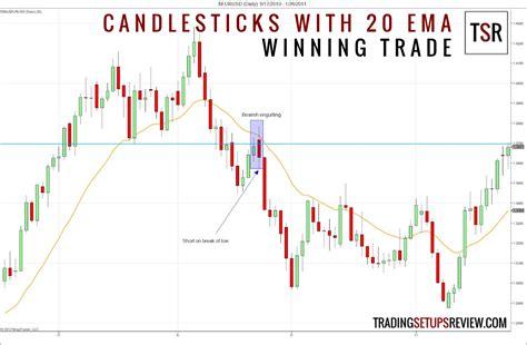 candlestick patterns   moving average