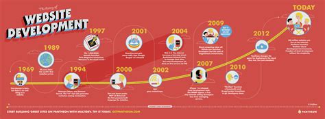 best history website the history of website development infographic pantheon