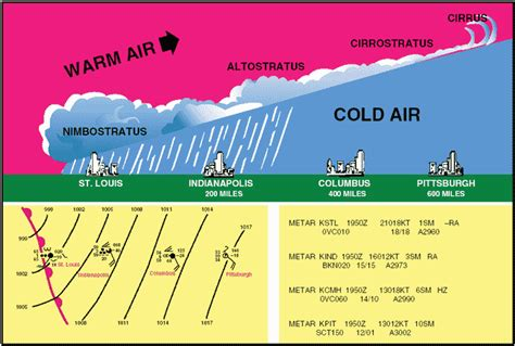 pilot section meaning warm front