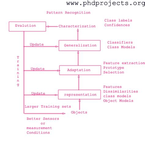 Pattern Recognition Research Topics | phd research topic in pattern recognition